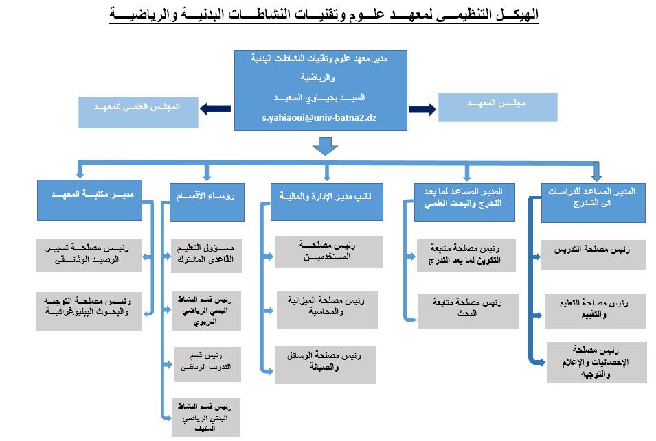 الهيكل التنظيمي للمعهد